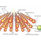 Nanomaterials Engineering