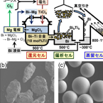 Protonic Ceramic Fuel Cell