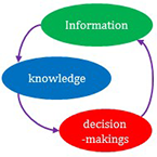 Planning and Management Systems