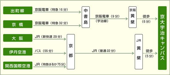 宇治-遠距離マップ.jpg