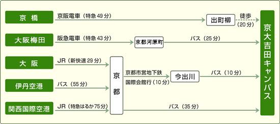 吉田-遠距離マップ.jpg