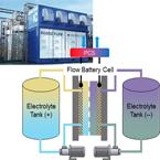フロー型エネルギー貯蔵研究