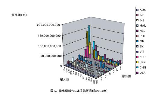 アジア太平洋地域の持続的成長と情報共有システムの構築